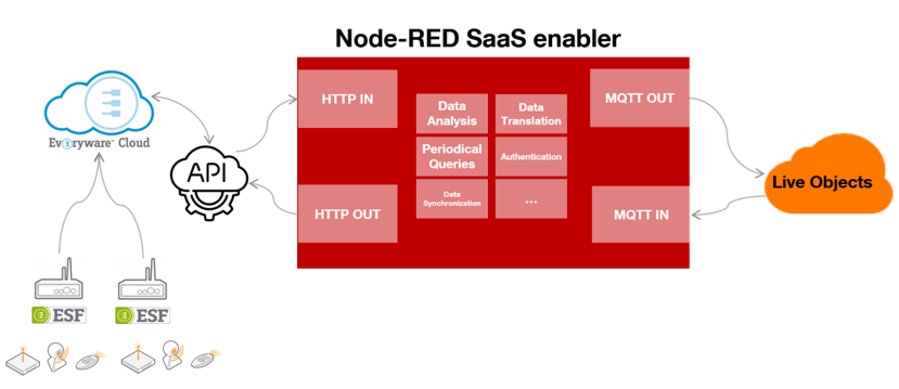 Node-RED connector between Live Objects and Eurotech